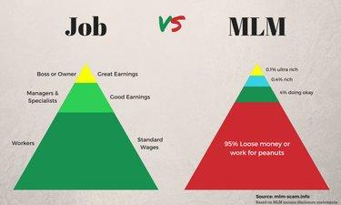 mlm vs job