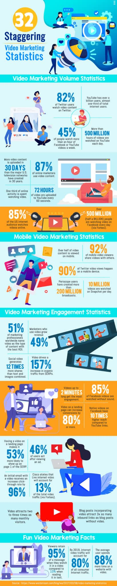 video marketing stats 2019